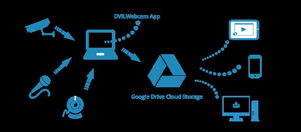 google-drive-nedir